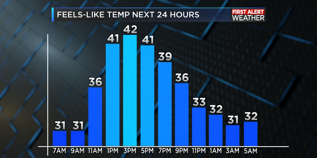 FIRST ALERT FORECAST: Old man winter visits through Saturday; rain again next week