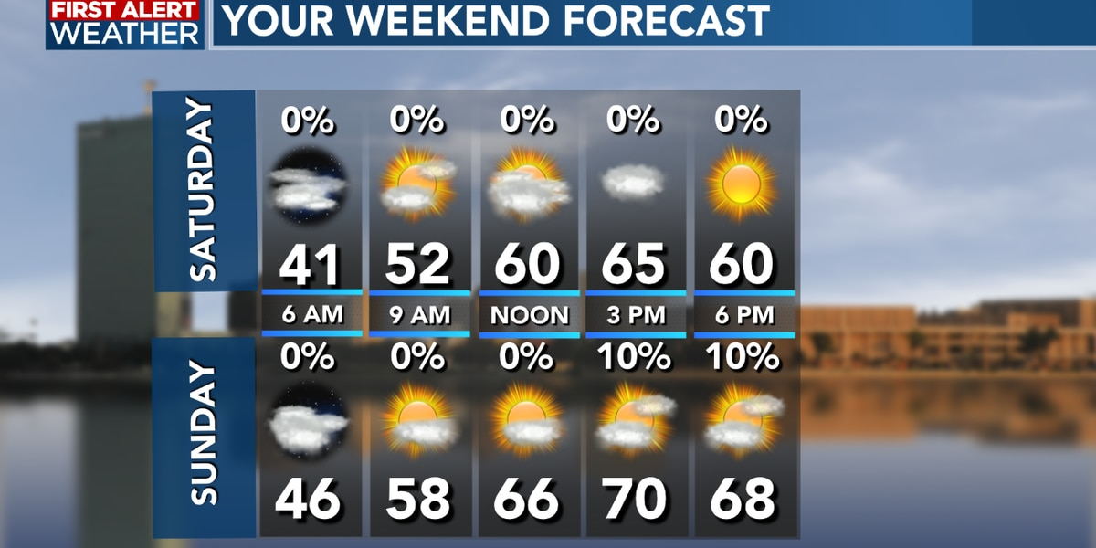 FIRST ALERT FORECAST: A cooler start to the day, but plenty of sunshine into the afternoon