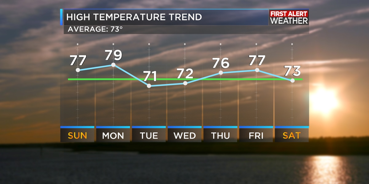 First Alert Forecast: Weak cold front moves through Monday
