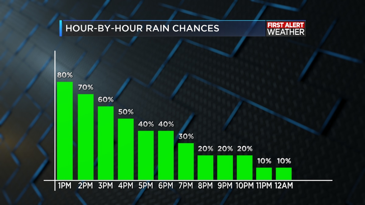 FIRST ALERT WEATHER DAY: Flooding rains beginning to subside this afternoon but the damage has been done