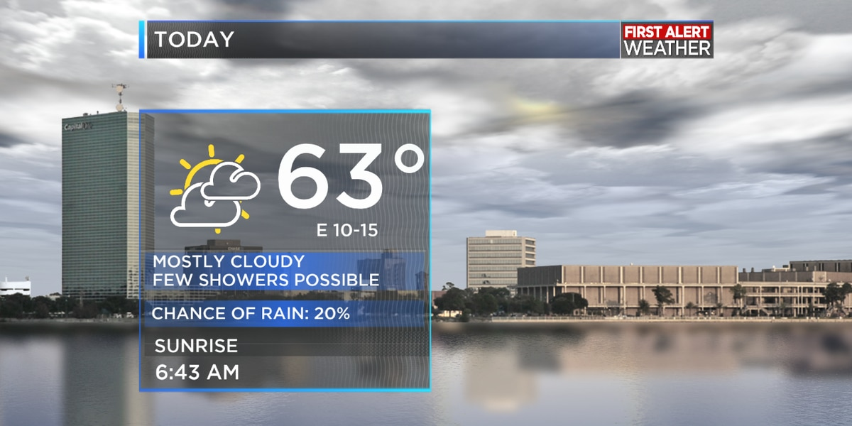 First Alert Forecast: Limited rain chances today, but increase for the rest of the week