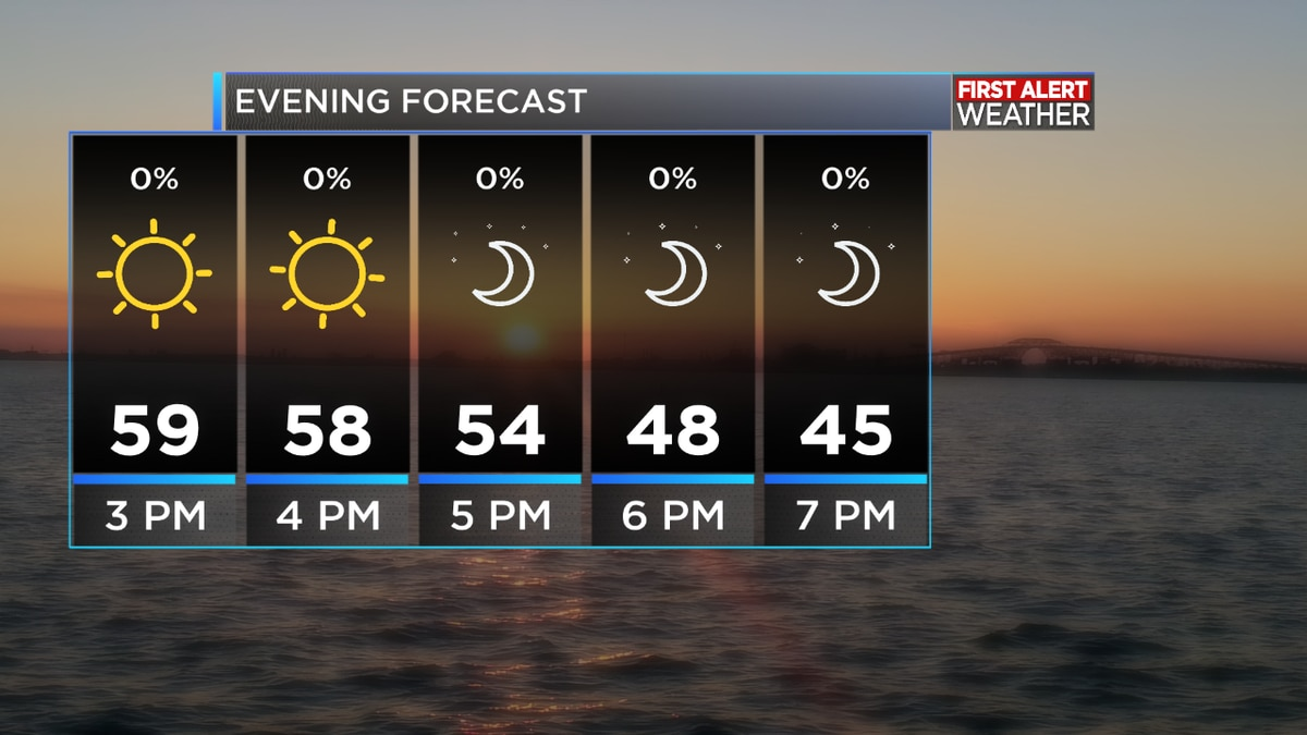 FIRST ALERT FORECAST: A cold Friday evening with a beautiful weekend ahead