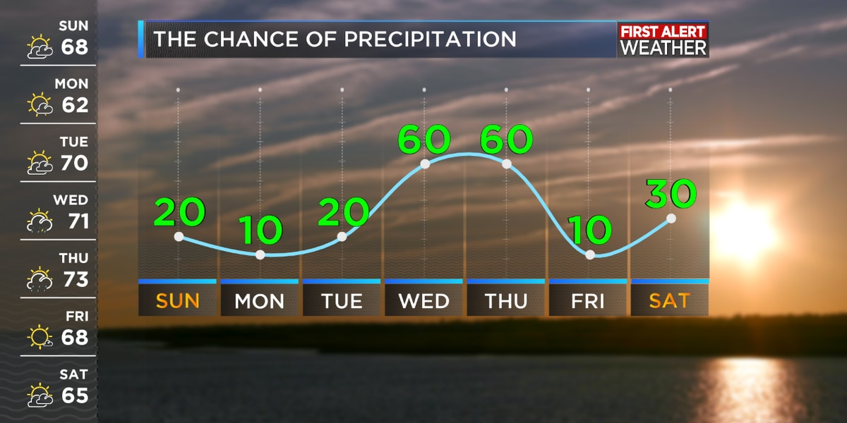 First Alert Forecast Rain Chances Increasing Through The Week