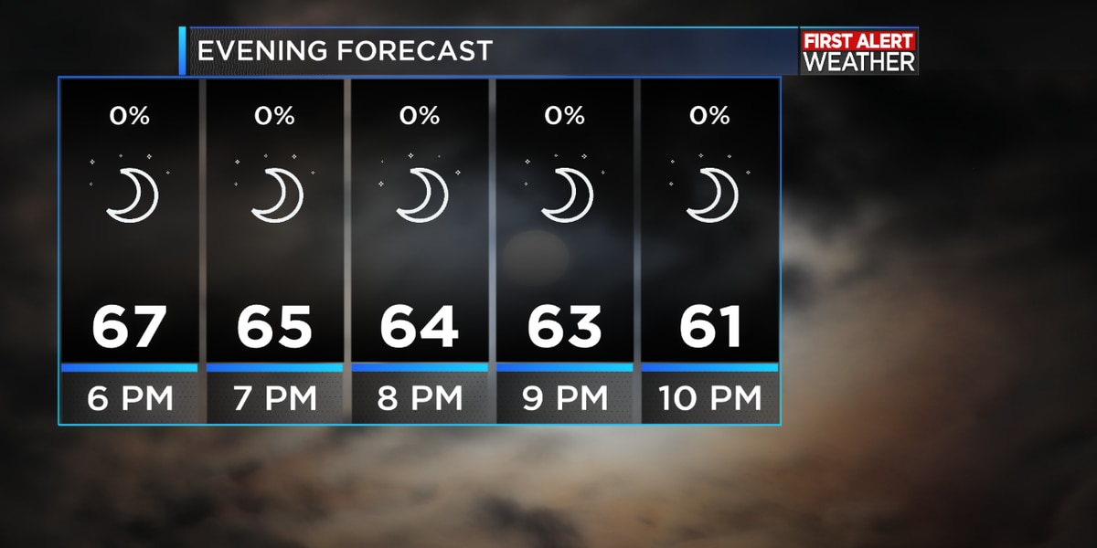 FIRST ALERT FORECAST: An absolutely gorgeous day, we see an increase in clouds into Monday