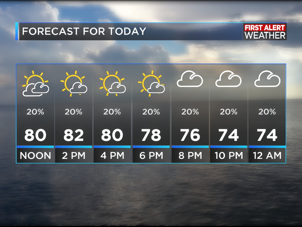 FIRST ALERT FORECAST: Gradually improving weather today except for the heat and humidity!