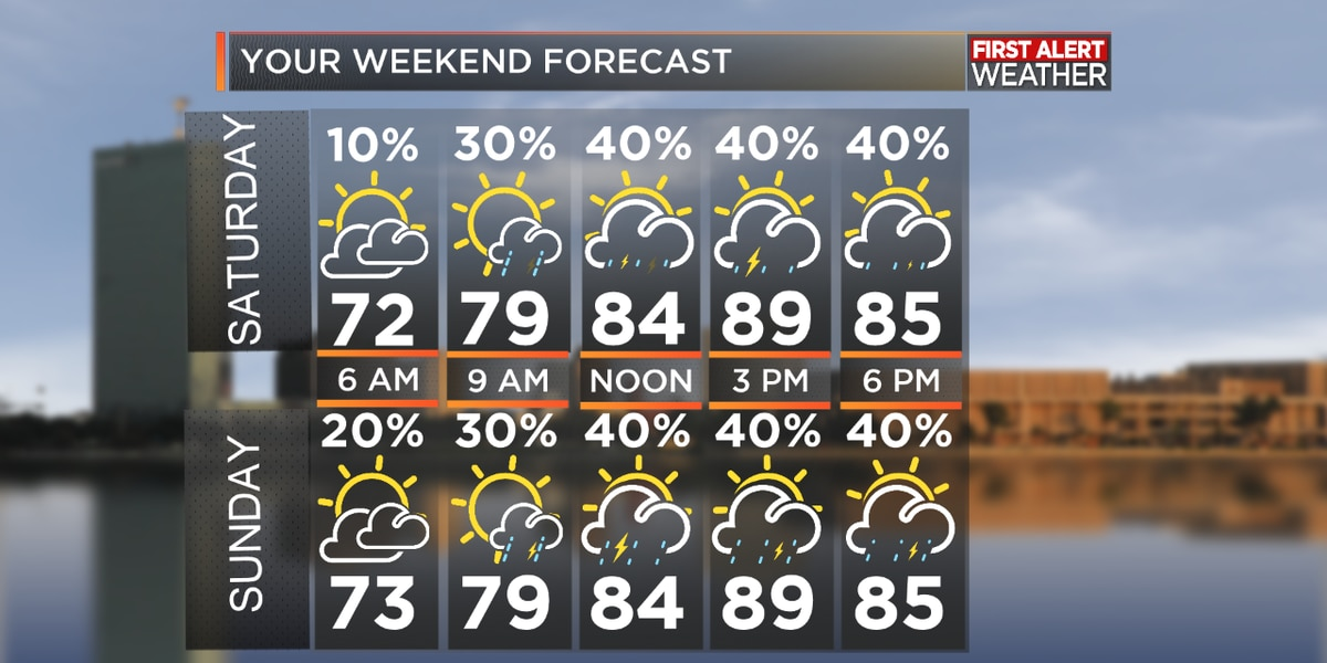 First Alert Forecast: Heat and humidity returning this weekend