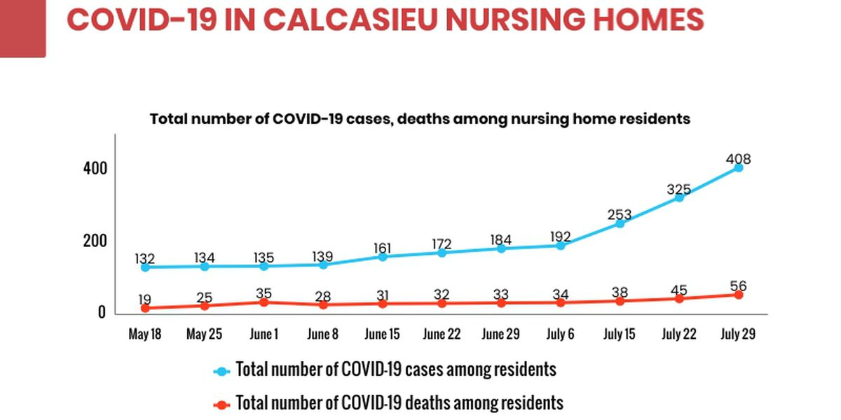 Number of COVID-19 cases, deaths increase in SWLA nursing homes