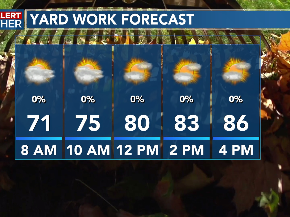 FIRST ALERT FORECAST: Another sunny and warm afternoon, but changes on the way into the weekend