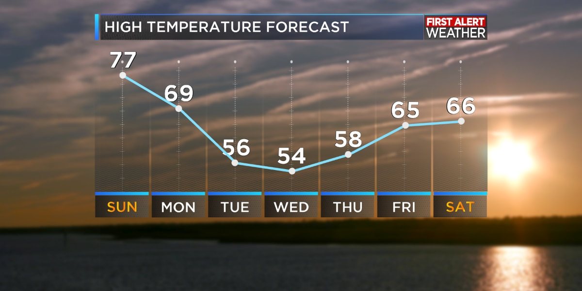FIRST ALERT FORECAST: Plenty of sunshine this week