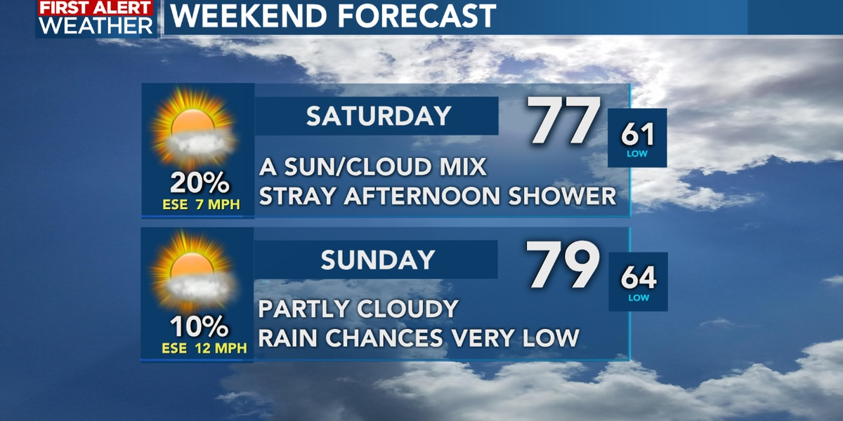 FIRST ALERT FORECAST: Fantastic Friday weather with only slim rain chances this weekend