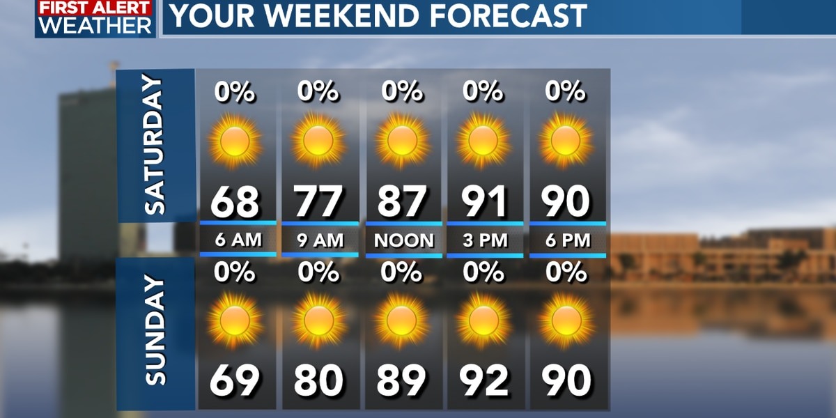 FIRST ALERT FORECAST: Plenty of sun and warm temperatures, a beautiful weekend ahead