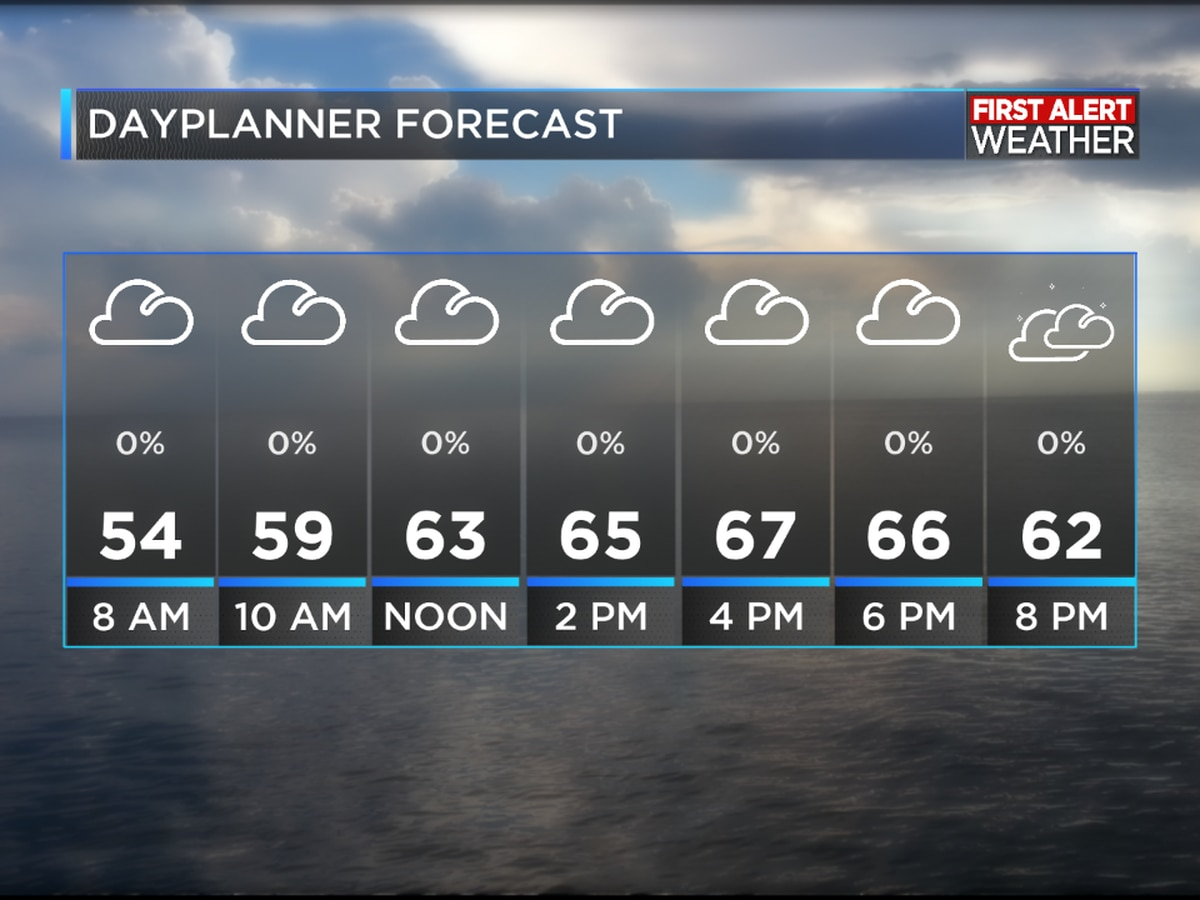 FIRST ALERT FORECAST: Cloudy and cooler day; still watching the Gulf for development this week