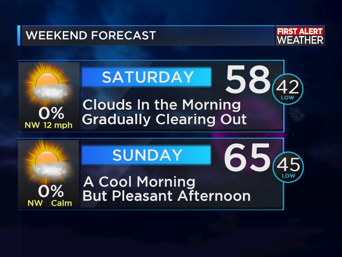 FIRST ALERT FORECAST: Windy and cooler today with showers returning