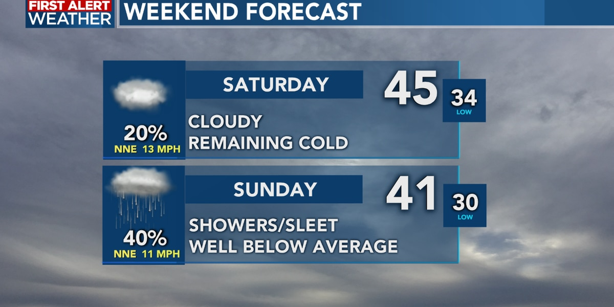 FIRST ALERT FORECAST: Cold and messy start to Friday, colder and wintry weather ahead
