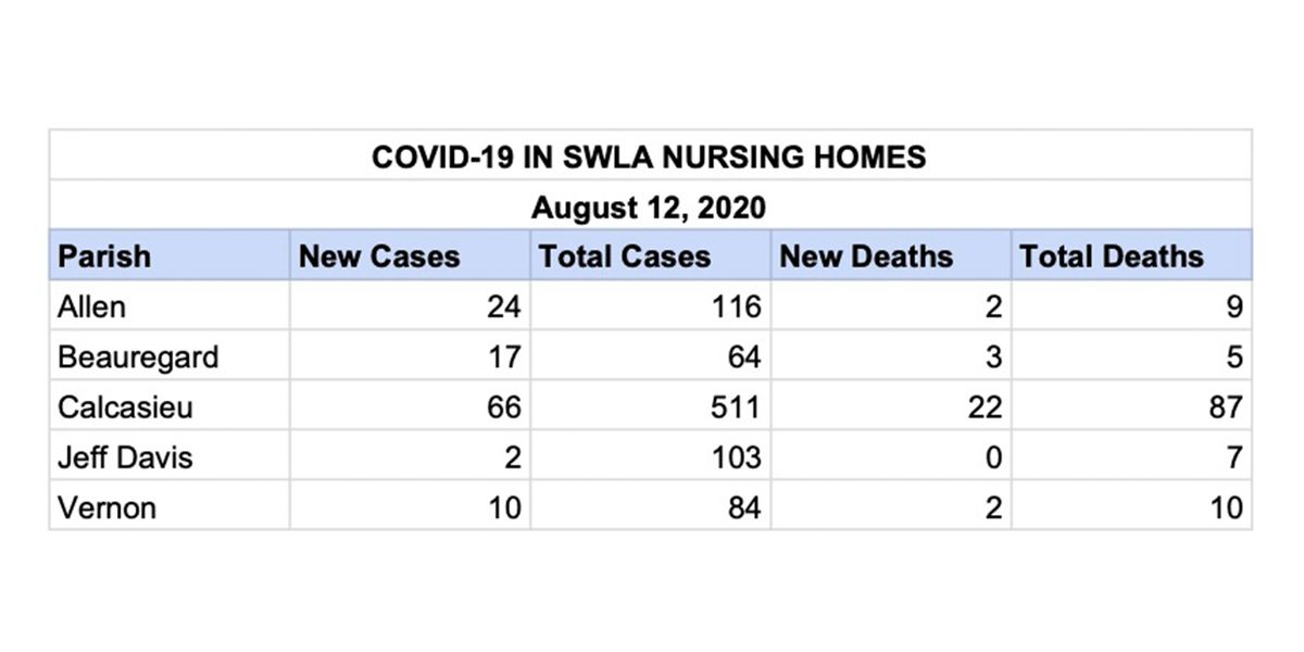 22 more COVID-19 deaths reported in Calcasieu nursing homes