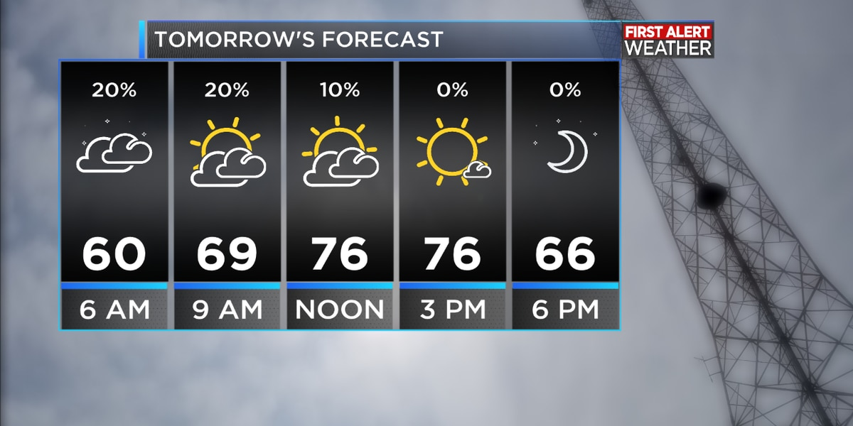FIRST ALERT FORECAST: Another warm day, clouds building overnight with a slight chance of a shower