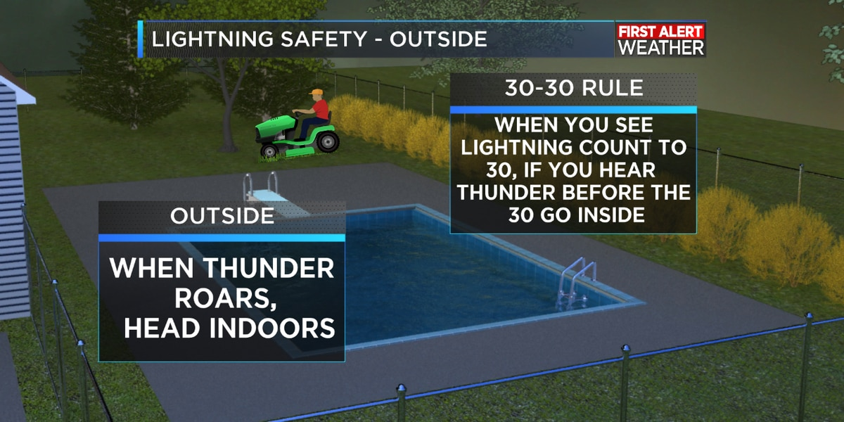 Stay weather aware ahead of this weekend's storms