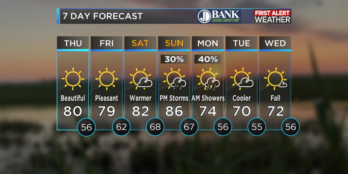 FIRST ALERT FORECAST: Cooler weather arrives with a break in the rain for a few days