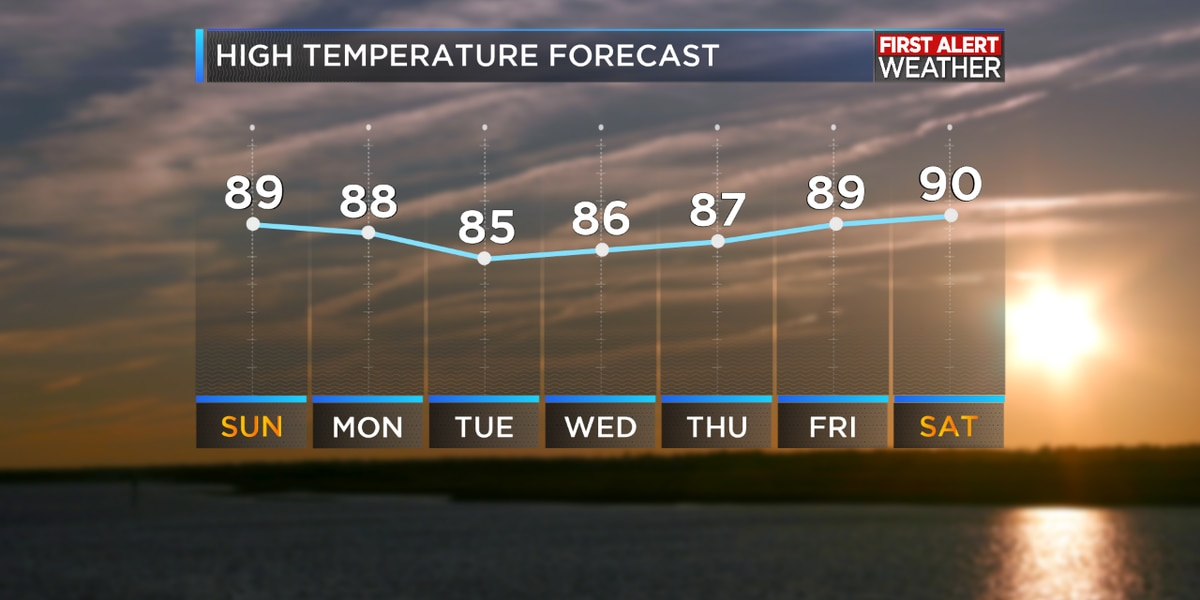 First Alert Forecast: Rain moves in with cooler days ahead