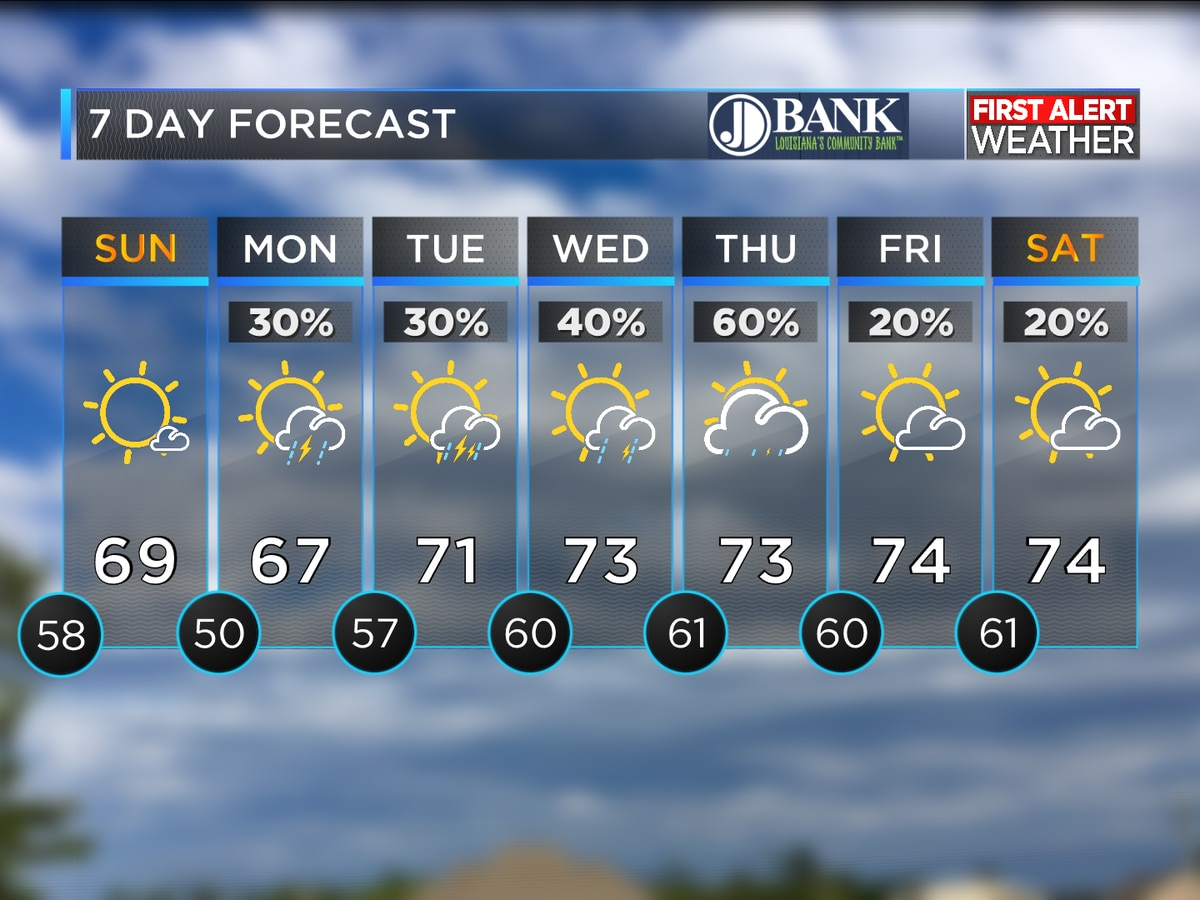 FIRST ALERT FORECAST: Cold front pushes through leaving clear weather