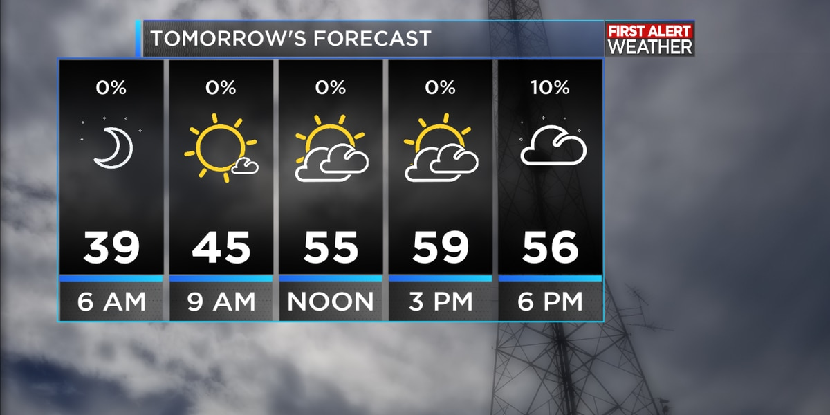 FIRST ALERT FORECAST: A chilly afternoon with a northerly breeze, temperatures dropping into the 30's overnight