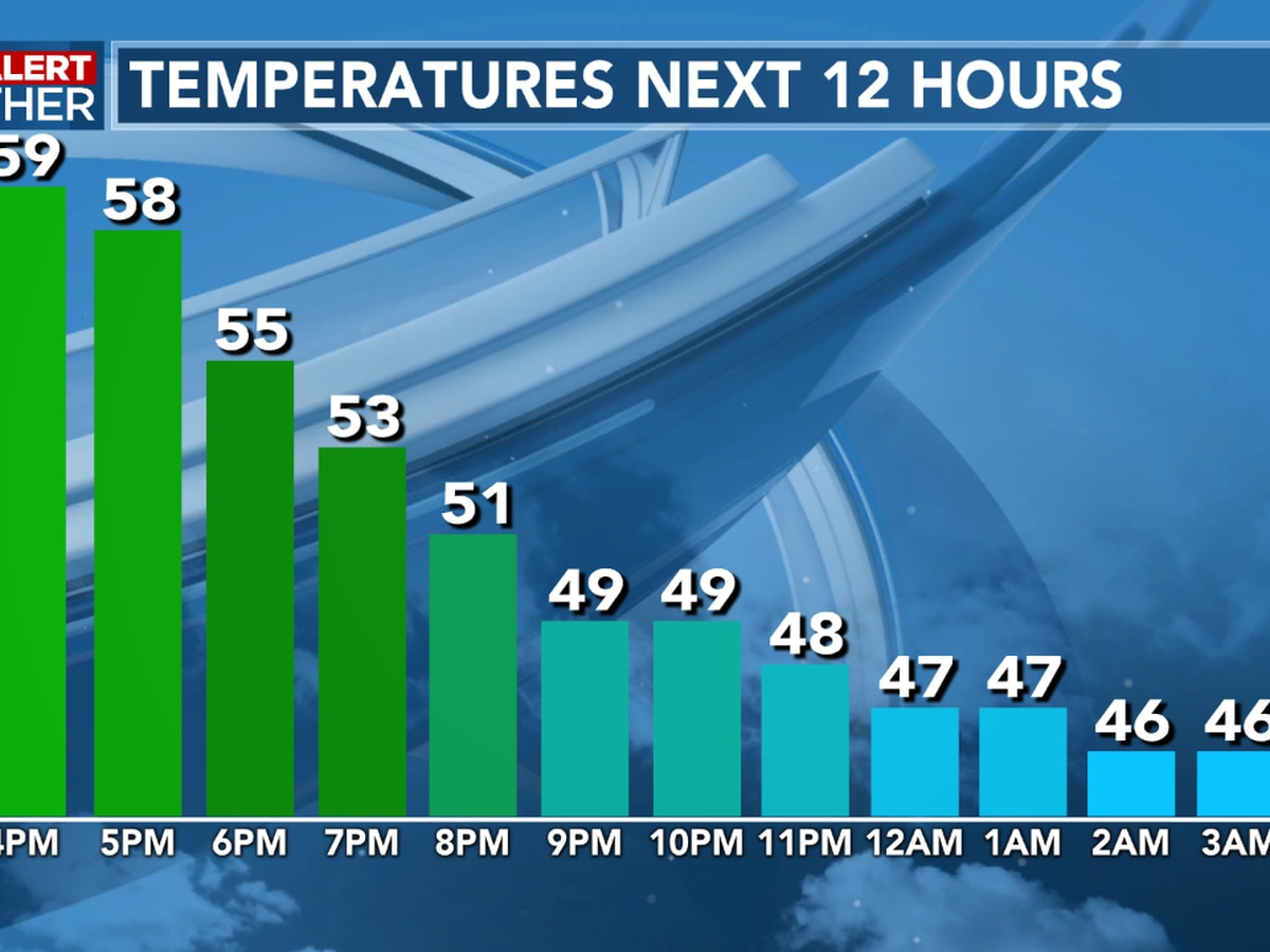 FIRST ALERT FORECAST: A cool and breezy night ahead, temperatures much cooler to start the week