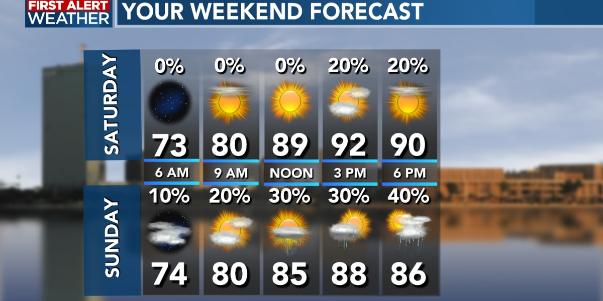 FIRST ALERT FORECAST: A hot and humid Saturday, but all eyes are on Tropical Storm Cristobal