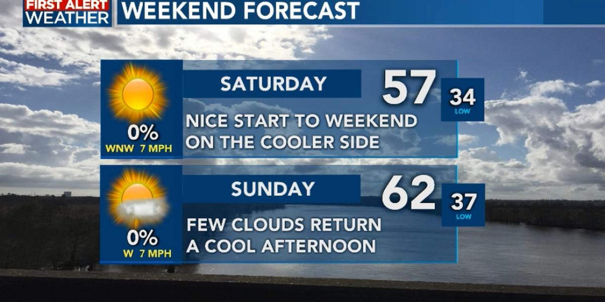 FIRST ALERT FORECAST: Cool through the weekend; rain holds off until next week