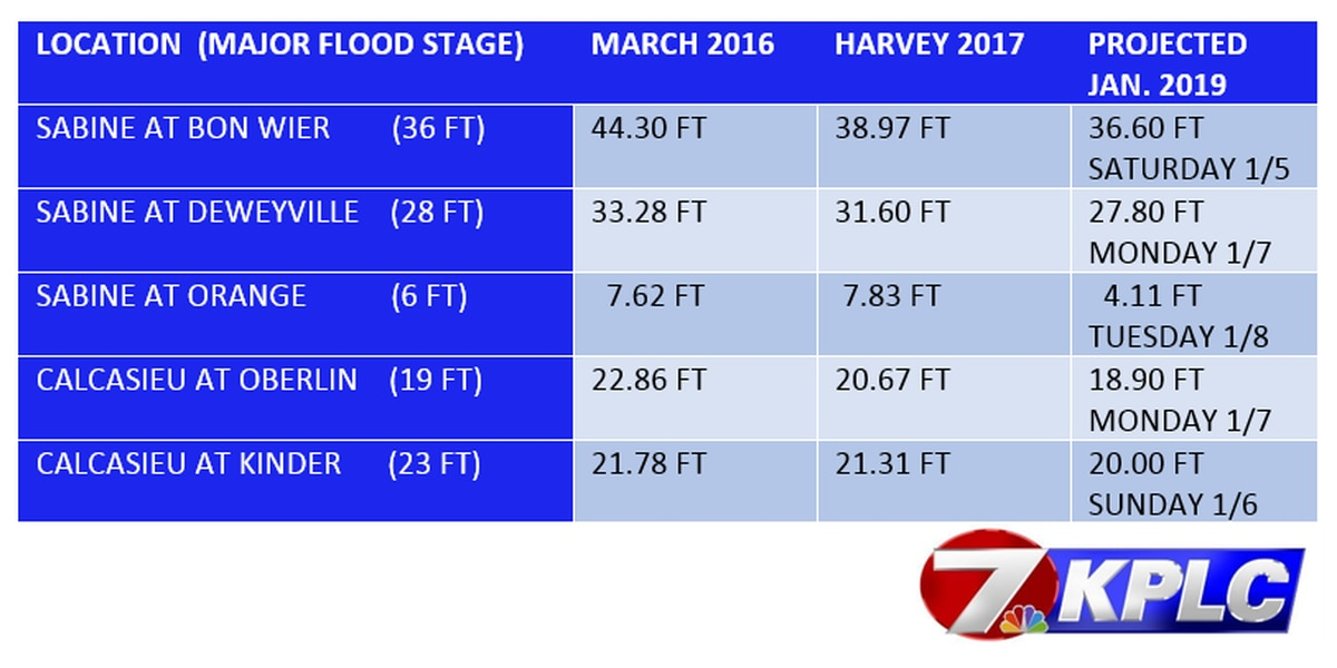 Flood levels expected to be below 2016 records