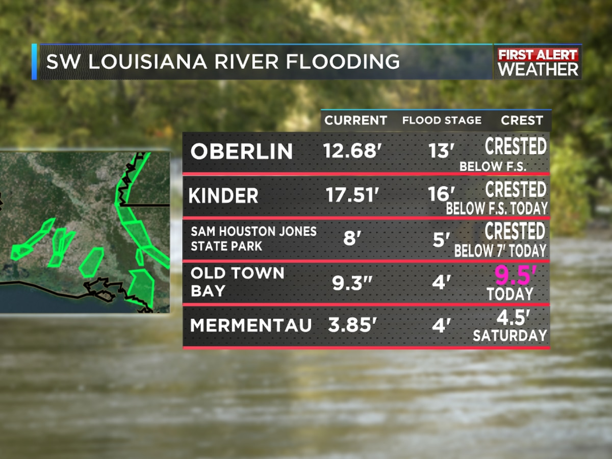 RIVER STAGES: Most areas receding now except for the lowest portions of the Calcasieu