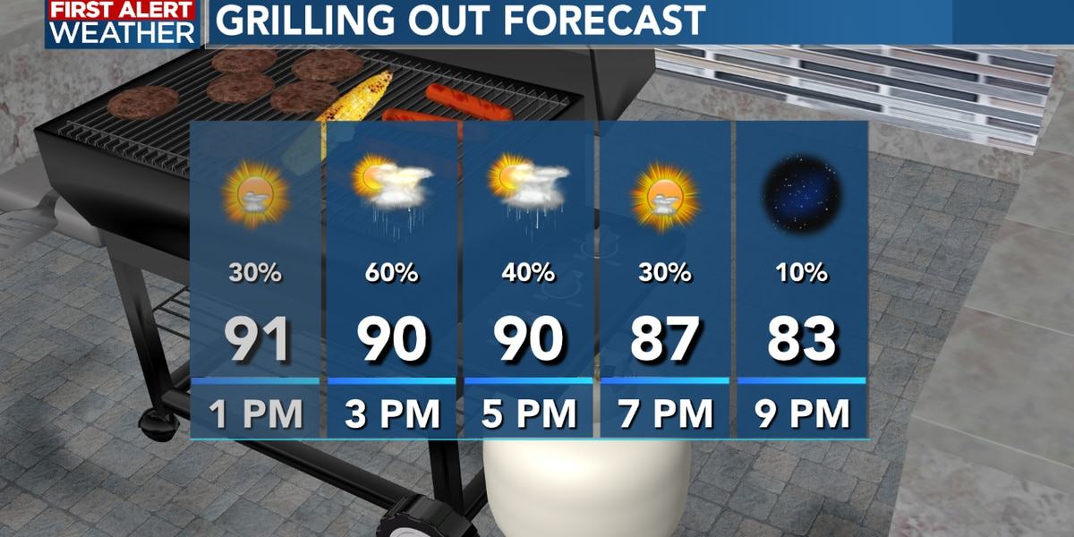 FIRST ALERT FORECAST: A hot afternoon with a few storms, the heat continues into Thursday
