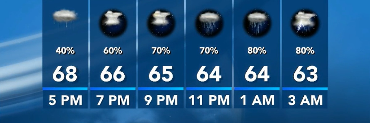 FIRST ALERT FORECAST: Cloudy, rainy evening and overnight ahead with mild temperatures