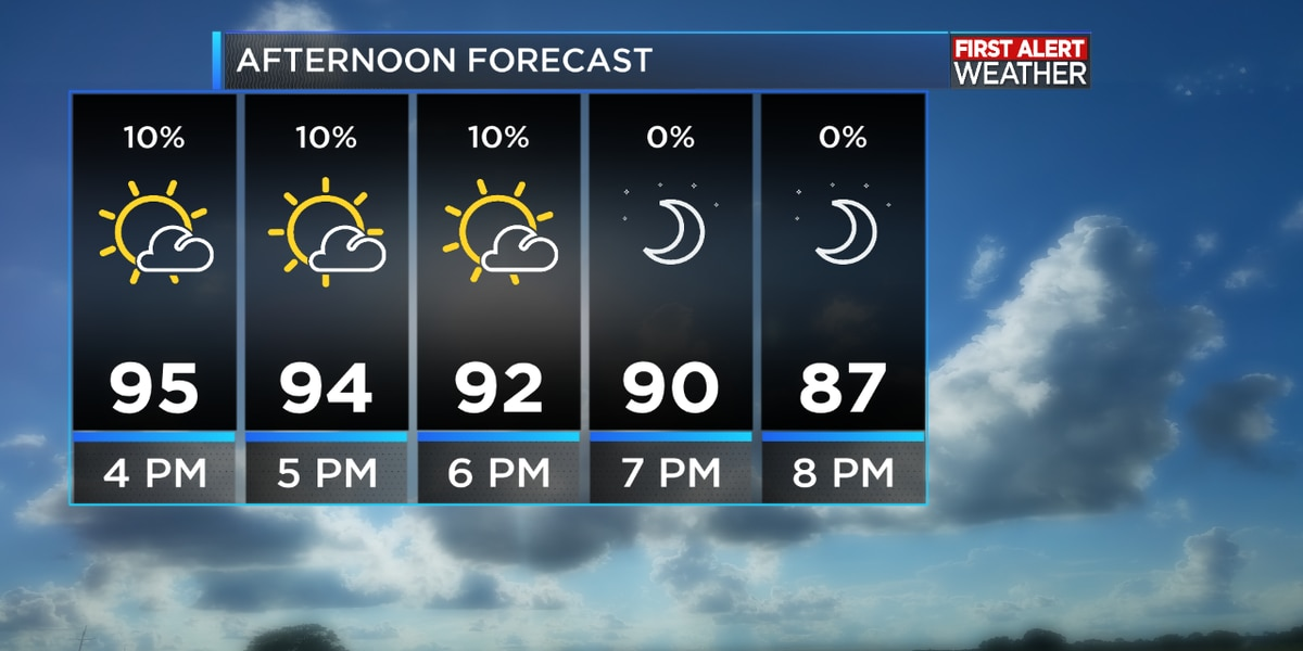 First Alert Forecast: Heat continues with a chance for a brief afternoon shower