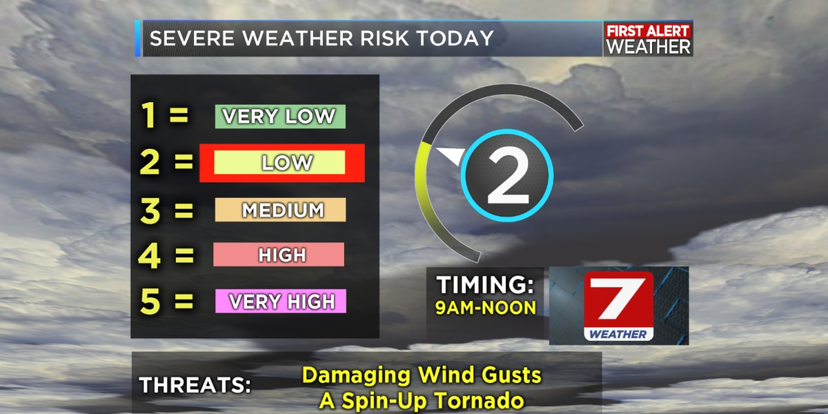 FIRST ALERT FORECAST: Strong thunderstorms later this morning ahead of another cooldown
