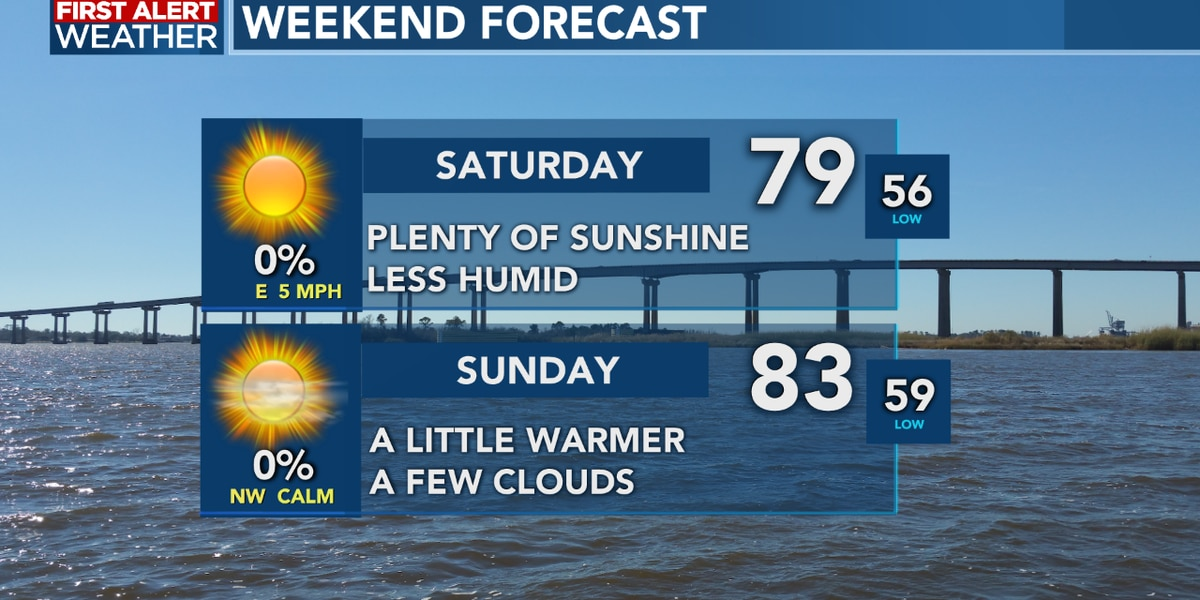 FIRST ALERT FORECAST: Sunshine and cooler temperatures to end the week, a beautiful weekend ahead