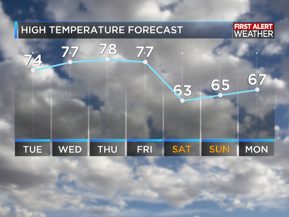 First Alert Forecast: Temperatures warming into Friday
