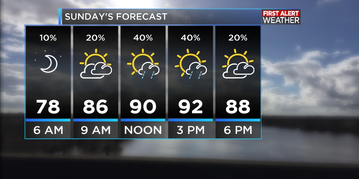 First Alert Forecast: Daily chances of afternoon thunderstorms continues