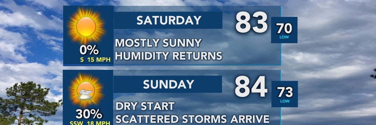 FIRST ALERT FORECAST: Plenty of sunshine this afternoon, storms return starting Mother's Day